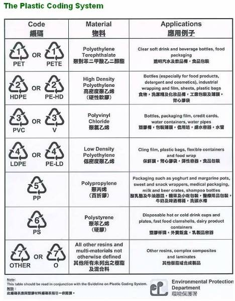 Plastic bottles are they safe amp what do the numbers mean
